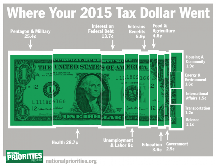 2015 tax dollar (1)