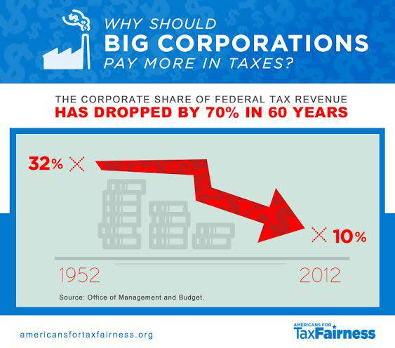 Why Should Big Corporations Pay More in Taxes? The Corporate Share of Federal Tax Revenue Has Dropped by 70% in 60 Years.