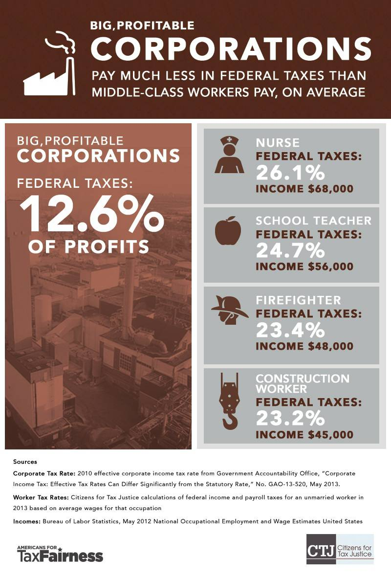 Big, Profitable Corporations Pay Much Less in Federal Taxes Than Middle-Class Workers Pay, On Average