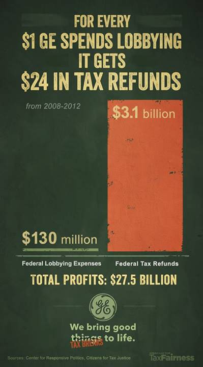 For every $1 GE spends lobbying, it gets $24 in tax refunds