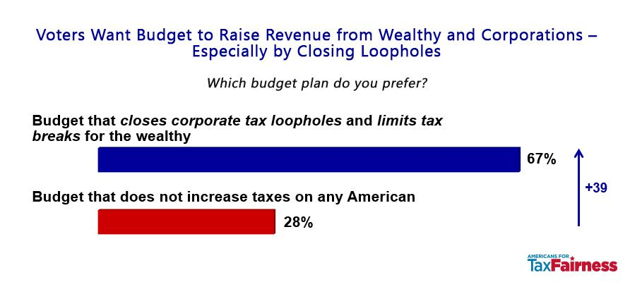 67 percent of voters want to close corporate tax loopholes and limit tax breaks for the wealthy