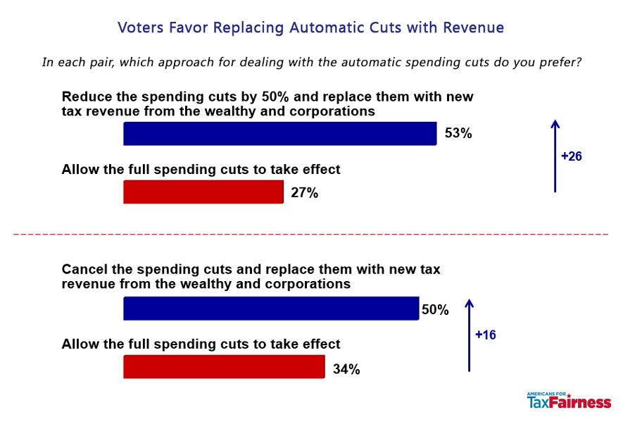 Americans want to replace sequester cuts with new revenue from big corporations and the wealthy.