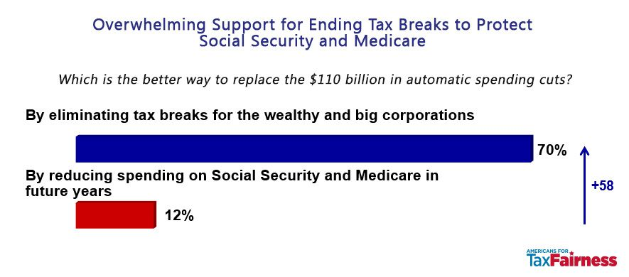 Voters would rather eliminate tax breaks for corporations and the wealthy than cut Social Security and Medicare.