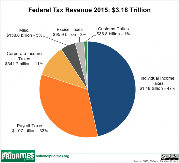 Revenue 2015 pie (1)