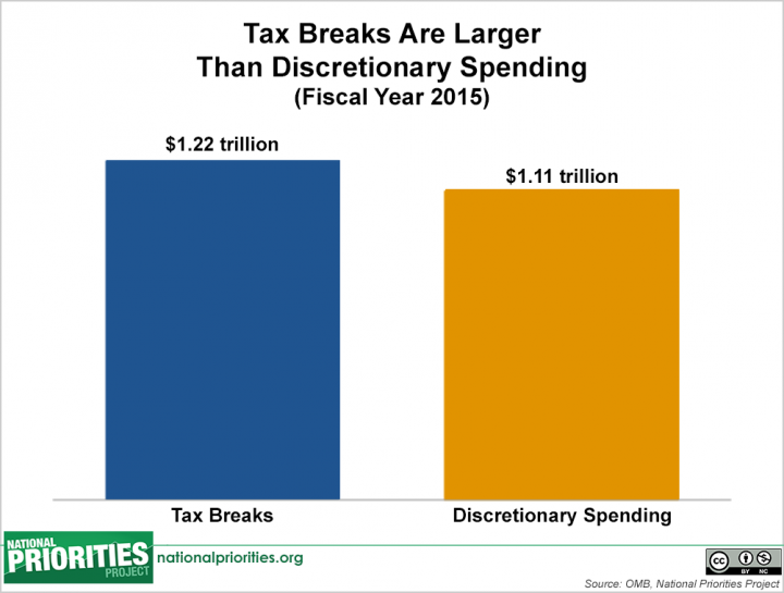 Tax Breaks Bar Chart (1)