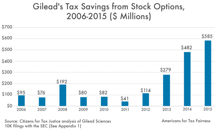 Ceo stock options taxes