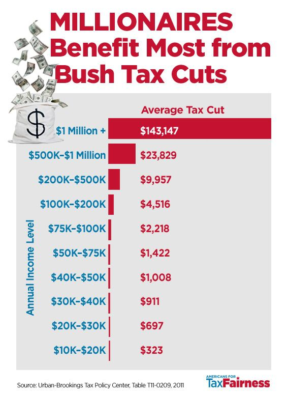 Millionaires Benefit Most from Bush Tax Cuts