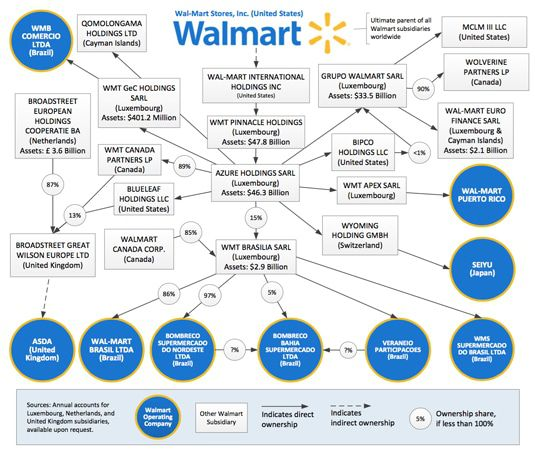 walmart-TH-chart-for-web