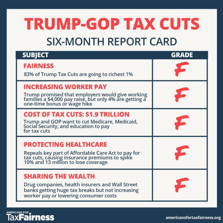On a six month report card, Trump-GOP tax cuts get a failing grade.