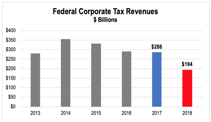 COSTLY CORPORATE TAX CUTS BENEFIT FEW WORKERS - Americans